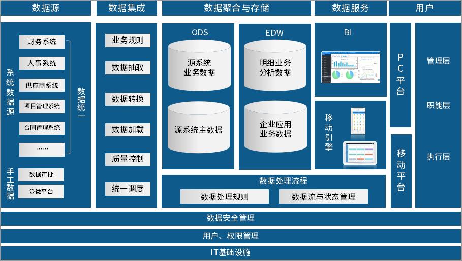 泛微OA系统工程数据管理