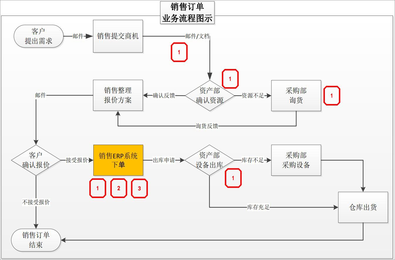 泛微OA系统销售订单管理