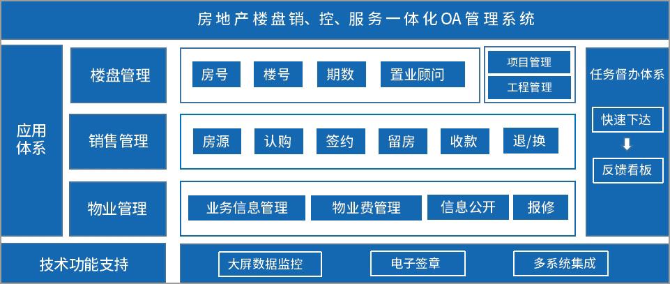 泛微OA系统楼盘业务管理