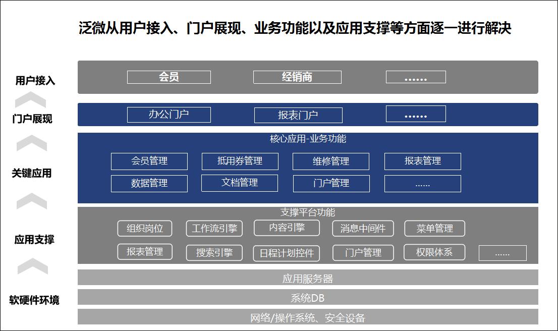 泛微OA系统汽车售后业务管理