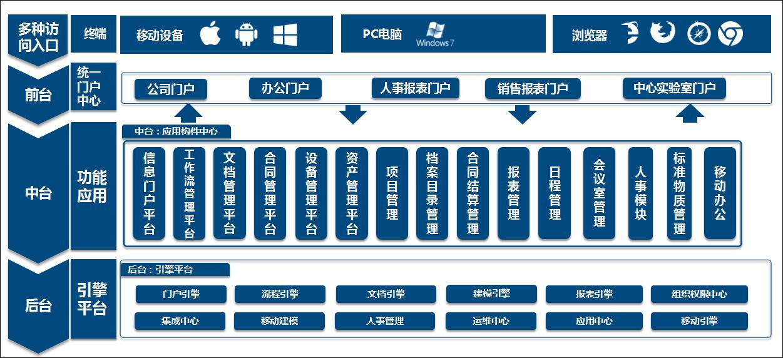 泛微OA系统核心业务管理平台