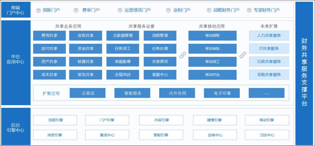 泛微OA系统财务共享服务平台
