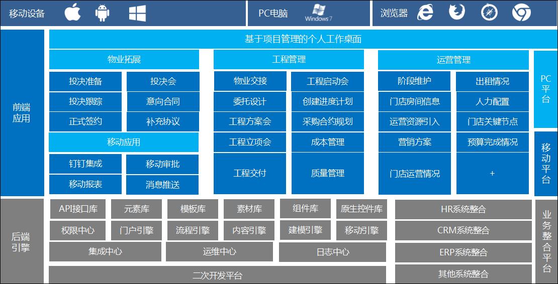 泛微OA系统项目管理