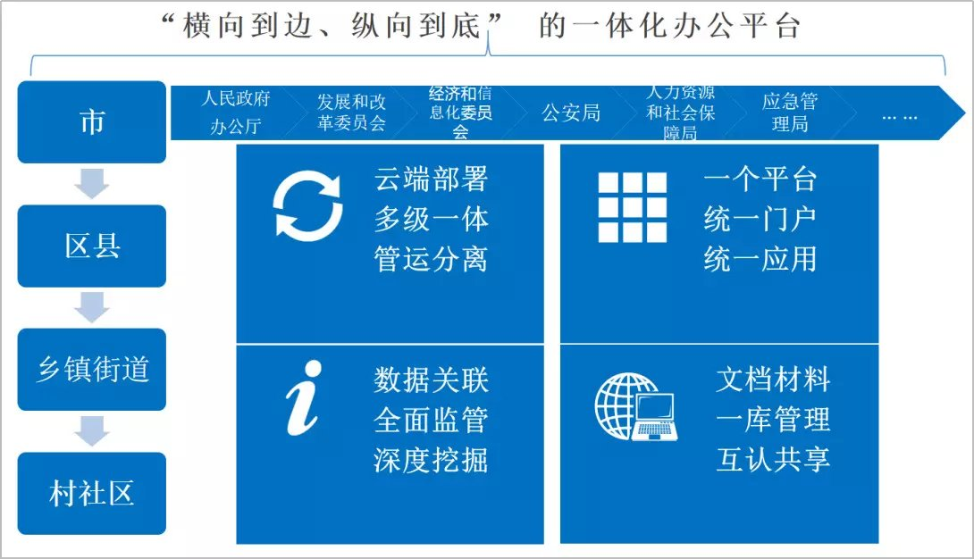 泛微网上办公系统助力政府机关、行政事业单位实现非接触式服务