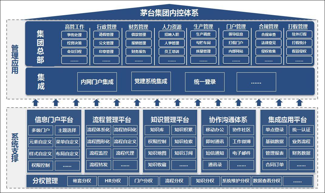 泛微OA系统以内控为核心的协同办公平台