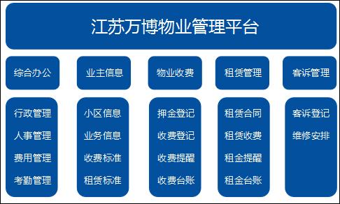 泛微OA系统物业管理