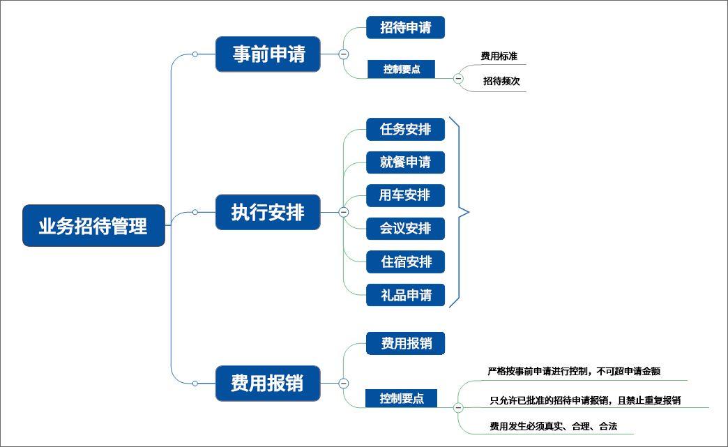 泛微OA系统业务接待管理