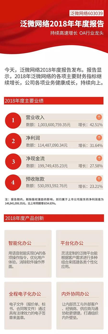 泛微网络2018年年度报告
