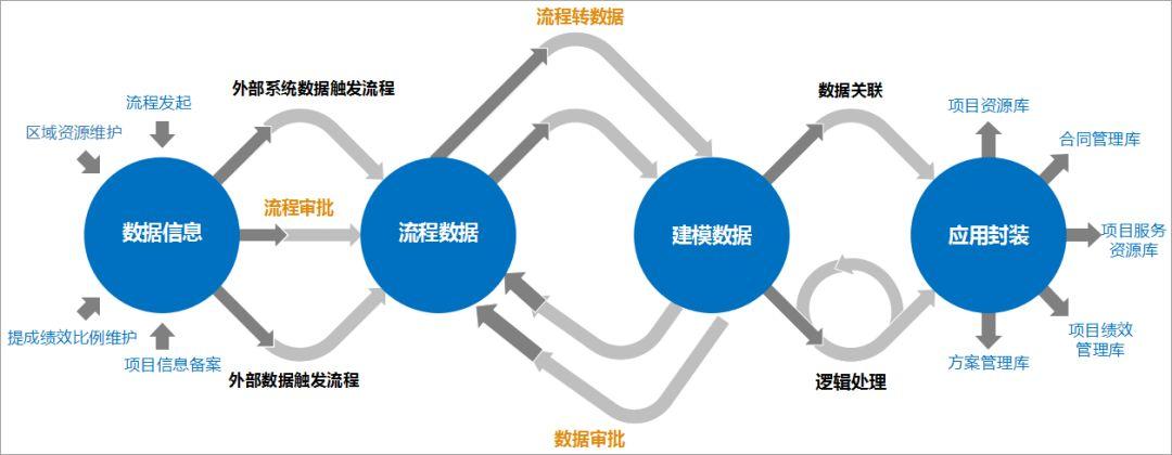 泛微OA系统助力鑫安利实现特色业务闭环管理