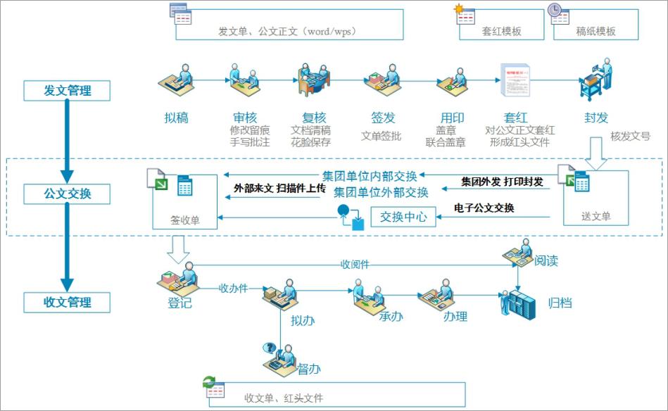 泛微OA系统电子化公文管理