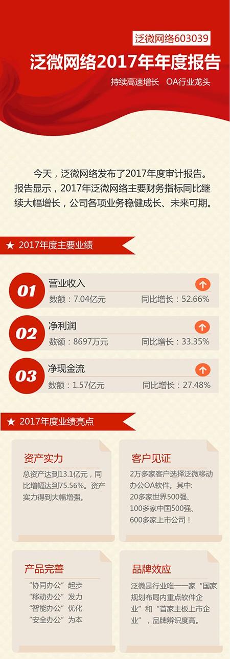 泛微网络2017年年度报告