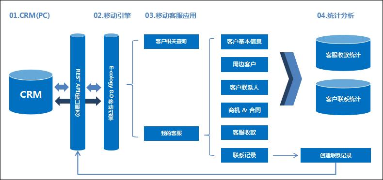 泛微OA系统移动客服管理