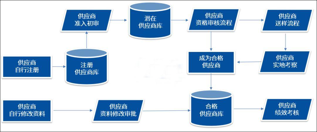 泛微OA系统签约供应商管理