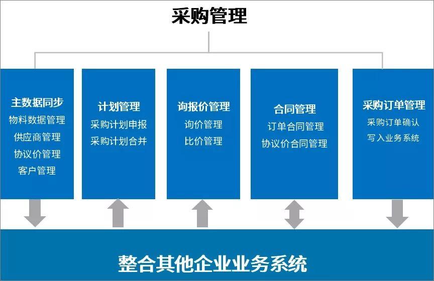 用泛微OA系统打造企业集中采购平台,省成本、控风险