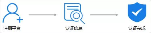 泛微OA系统签约安全登录