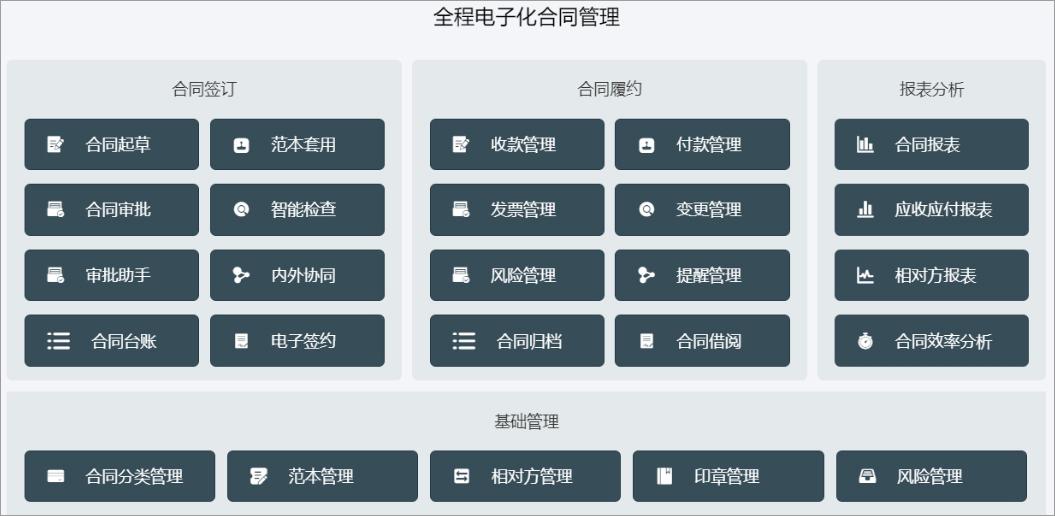 泛微OA系统全程电子化合同管理