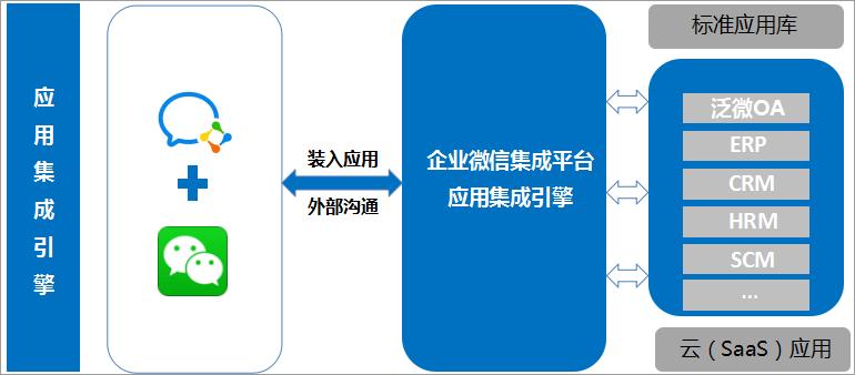 泛微OA系统集成企业微信